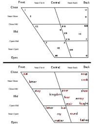 Vowel Simple English Wikipedia The Free Encyclopedia