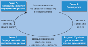 Управление рисками нормативный вакуум информационной  Рис 2 Процессная модель управления рисками нумерация разделов согласно bs7799 3