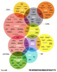 Venn Diagram Of Real And Fake Science 12 Funny And Delicious Venn Diagrams Mental Floss