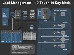 Optimized Lead Management Process Impacts The Sales Funnel