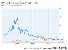 Microsoft Price Chart Demystifying The Microsoft Apple Comparison Argument