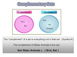 Venn Diagram Complement Complement Venn Diagram Under Fontanacountryinn Com