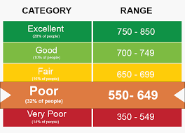 Chart Of Credit Rating Scores Triangle Credit Card Reader What Is My Credit Rating Score