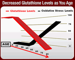 Original Glutathione Formula By Dr Robert H Keller