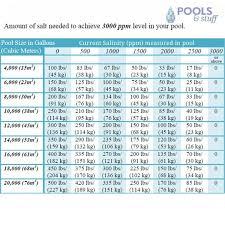 Pool Salt Chart Saltron Retro Saltwater Chlorine Generator