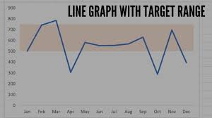 Line Graph With A Target Range In Excel
