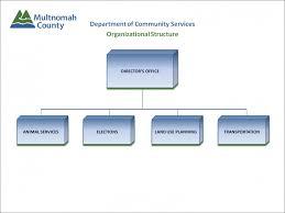 Contact Us Multnomah County