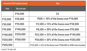 Bir Tax Chart Why Ph Has 2nd Highest Income Tax In Asean