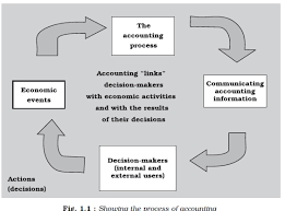 Chart Of Commerce Showing Its Branches Ncert Class Xi Accountancy Chapter 1 Introduction To