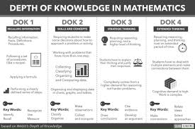Dok Chart How To Implement Depth Of Knowledge In Mathematics The