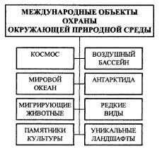 Курсовая работа Международное право охраны окружающей среды  Схема 1 Основные объекты международного экологического сотрудничества