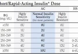 Novolog Insulin Dosing Chart Bedowntowndaytona Com