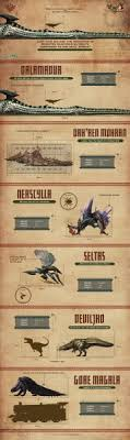 Monster Hunter World Size Chart Get A Sense Of Monster Hunter Monster Scale With Collection