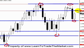 Drawing Support And Resistance On Forex Charts