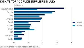 Chinese General Chart Chinas Oil Imports From Iran Are Rising New Customs Data