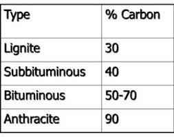 Types Of Coal And The Percentage Of Carbon In Each Type