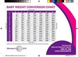 Proper Healthy Weight For Babies Chart Normal Infant Weight