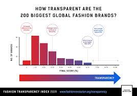 Why Transparency Matters Fashion Revolution Fashion
