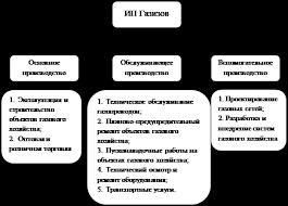 Отчет по практике Показатели экономической деятельности предприятия Производственная структура ИП Газизов В Р Включает в себя основное обслуживающее и вспомогательное производство Рисунок 1