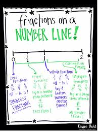 Equivalent Fraction Number Line Chart Fraction Anchor Charts Cassie Dahl Teaching Technology