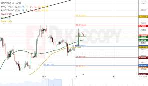 Gbpcad Live Chart Patterns Gbp Cad Gbp Aud