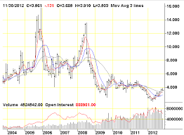 Natural Gas Long Term Chart Natural Gas Long Term Chart The Steady Trader