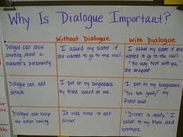 Dialogue Anchor Chart Dialogue Anchor Chart Writing Teaching Writing Writing