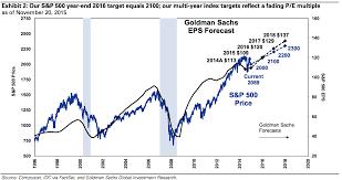 Goldman Sachs Stock Price Chart Goldman Stocks Will Go Nowhere In 2016 Spy Dji Ixic