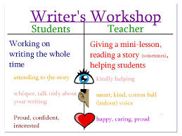 Writer S Workshop Anchor Charts The Meek Moose Writing Workshop Anchor Charts