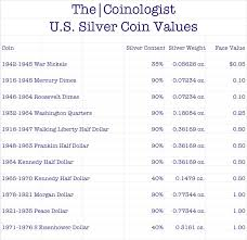 Dollar Coin Value Chart U S Silver Coin Values The Coinologist