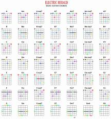 Chord Inversion Chart Accomplice Music