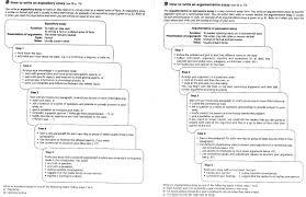 best essay topics english your