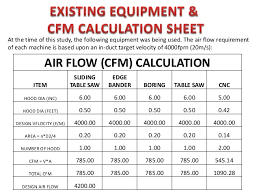 Dust Collector Cfm Chart Dust Collection System Field Study Proposed Design