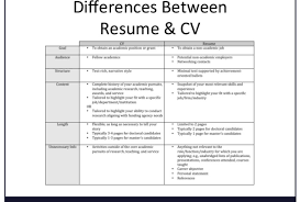 Cv Vs Resume The Differences Cv Vsume Difference Between And Stupendous Pdf In Hindi Resume 24