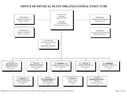 Stryker Organizational Chart Opp Organizational Chart Office Of Physical Plant