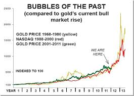 Gold Chart Today Chart Of The Day Gold Today Compared To 70s Bull Market