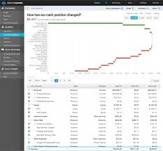 What Is A Cash Flow Report How A Cash Waterfall Report Can Fix Your Cash Flow Problems