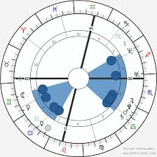 Priyanka Chopra Birth Chart Horoscope Date Of Birth Astro