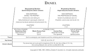 Book Of Daniel Overview Insight For Living Ministries