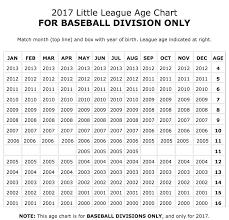 Little League Age Chart South Wall Little League