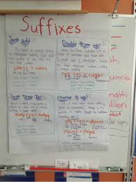 Suffix Anchor Chart Learning And Lattes Suffix Anchor Chart