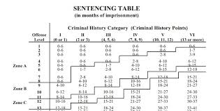 Oklahoma Crime And Punishment Chart What Are The Federal Sentencing Guidelines Chart 2019