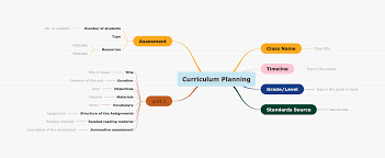 Gantt Chart Lesson Having A Hard Time To Plan Your Curriculum Check This Mind
