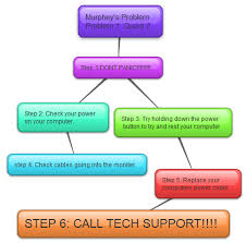 Computer Troubleshooting Chart Troubleshooting Computer Appspaige Rush
