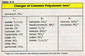 Periodic Table Charge Chart Monoatomic And Polyatomic Ions Ssc Chemistry