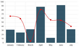 Chart Js Overlay How Do I Make Line Charts Overlay Over Bar Charts In Chartjs
