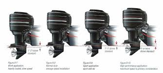 Outboard Motor Shaft Length Chart The Outboard Expert Boost Speed With Outboard Engine Height