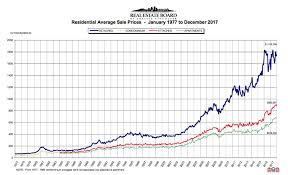 Real Estate Value History Chart This Chart Shows How Much Greater Vancouver Home Prices Have