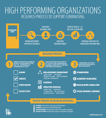 secrets of high performing organizations infographic