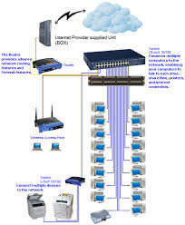 2advanceit About Home And Small Business Computer Network